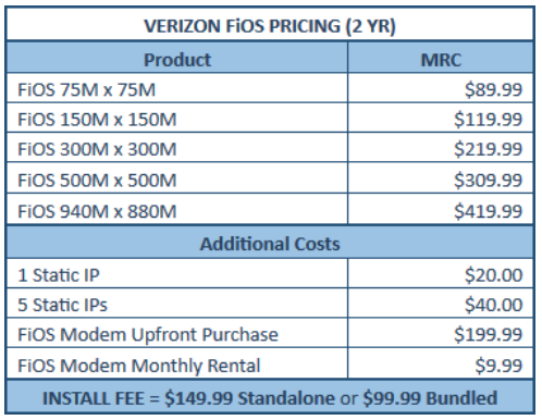 Verzion Fios Costs